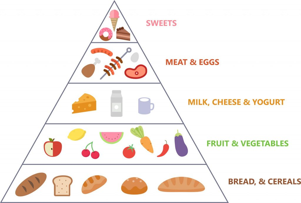Food Pyramid for Healthy Eating Habits for Patients With Dementia